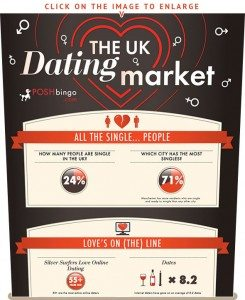 How do you fit into the UK dating market in numbers?