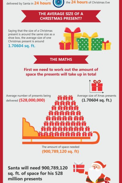 Storebox Santa Infographic