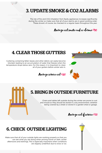 Is your place safe this winter infographic
